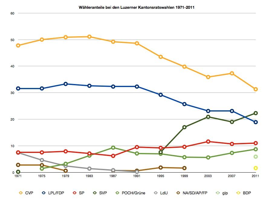 Wähleranteile bei den Luzerner Grossrats- bzw. Kantonsratswahlen 1971-2011 (Grafik: Raffael Fischer)